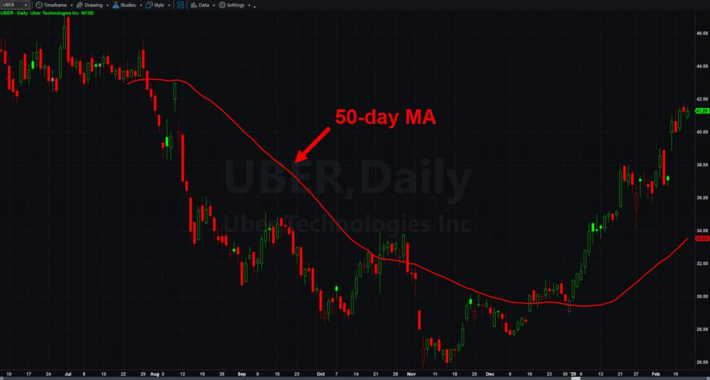 Uber Technologies (UBER), with 50-day moving average.