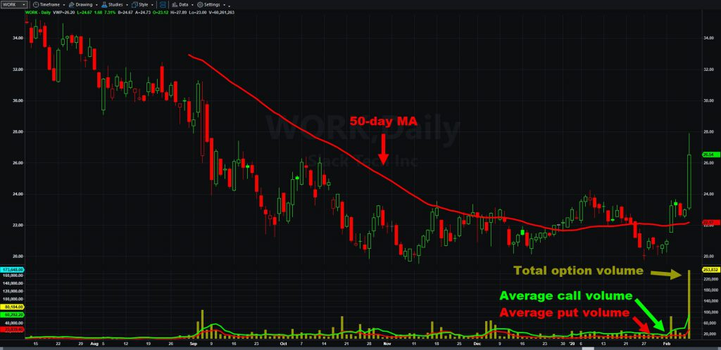Slack (WORK) chart, with options volume and 50-day moving average.