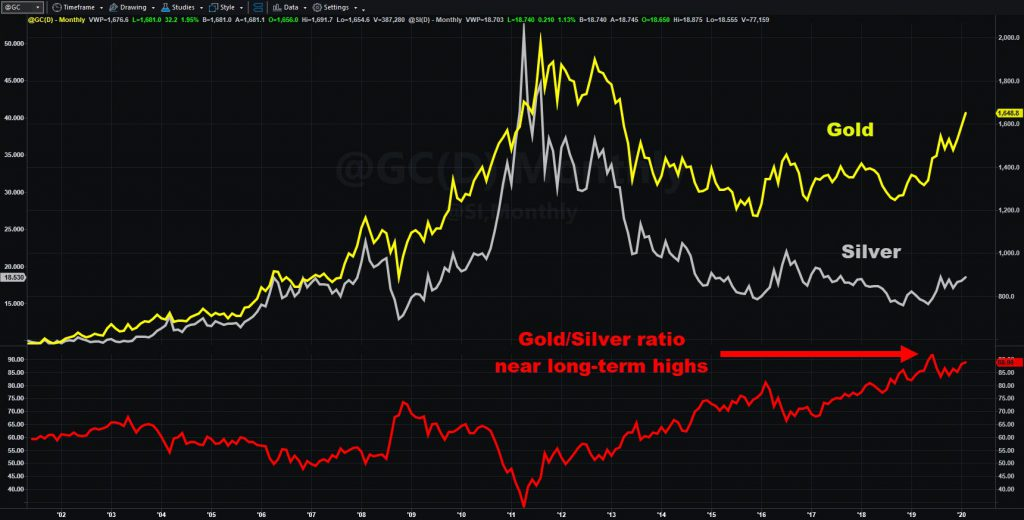 Gold futues (@GC) and silver futures (@SI), monthly chart, with gold/silver ratio.