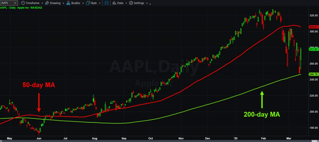 Apple (AAPL) daily chart, with 50- and 200-day moving averages.