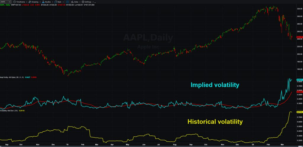 Apple (AAPL) chart, showing implied and historic volatility.