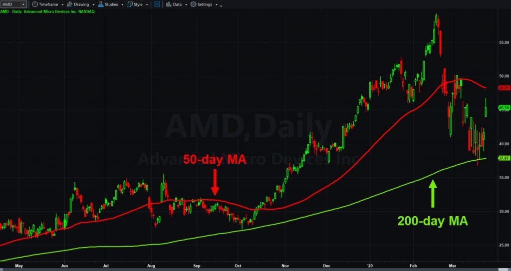Advanced Micro Devices (AMD) with 50- and 200-day moving averages.