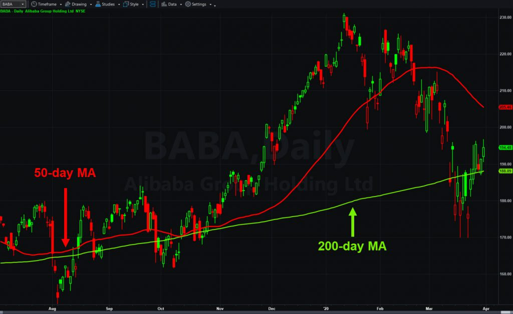 Alibaba (BABA) daily chart, with 50- and 200-day moving averages.