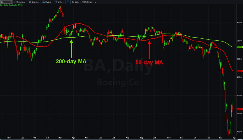 Boeing (BA), with 50- and 200-day moving averages.