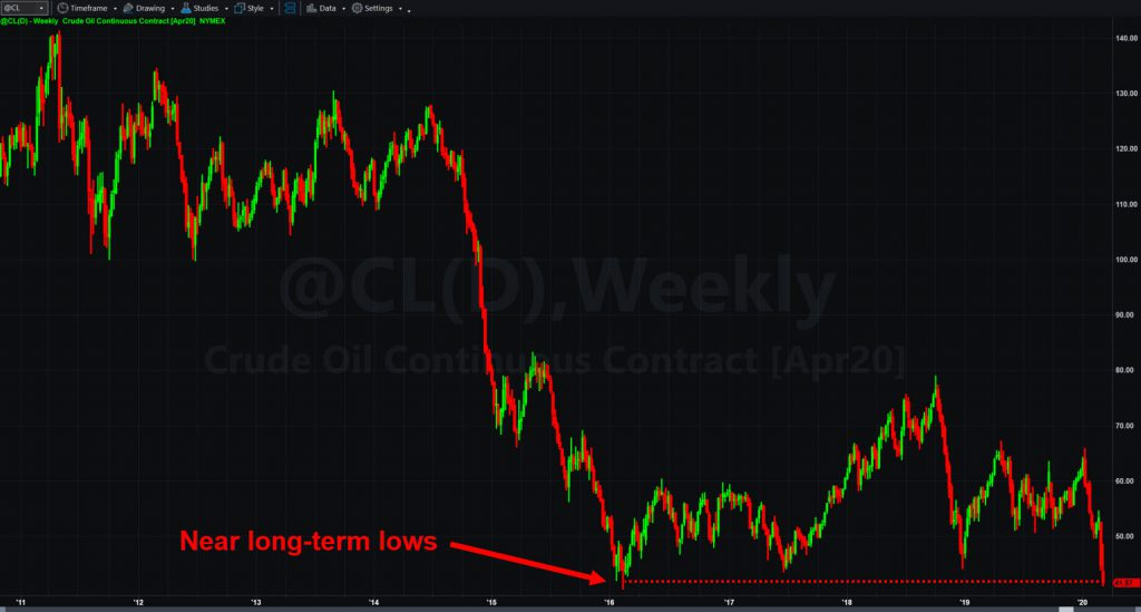 Crude oil futures (@CL), weekly chart.
