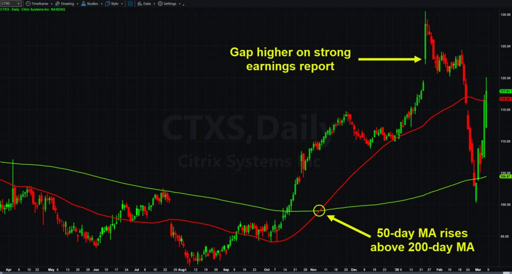Citrix Systems (CTXS) chart with 50- and 200-day moving averages.