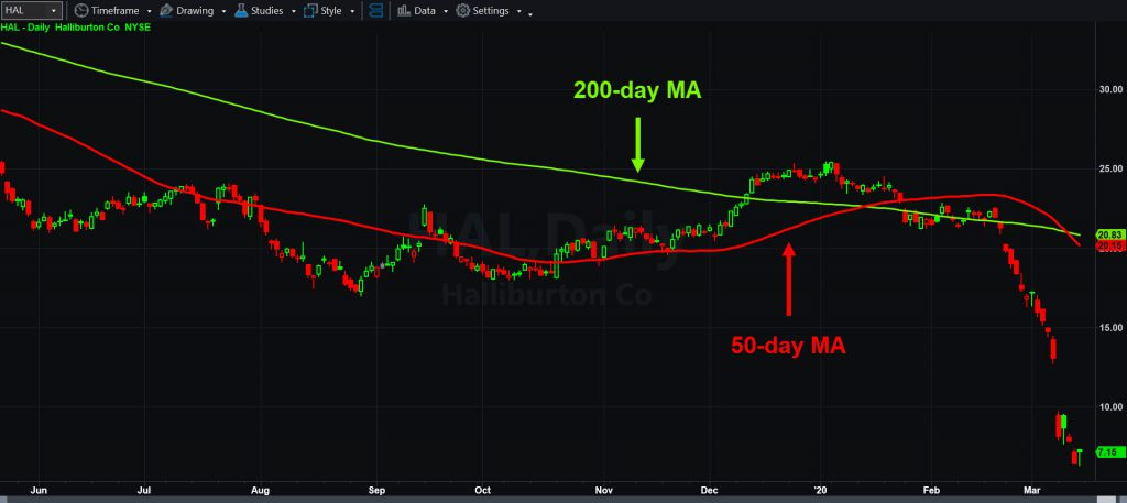Halliburton (HAL) daily chart, with 50- and 200-day moving averages.