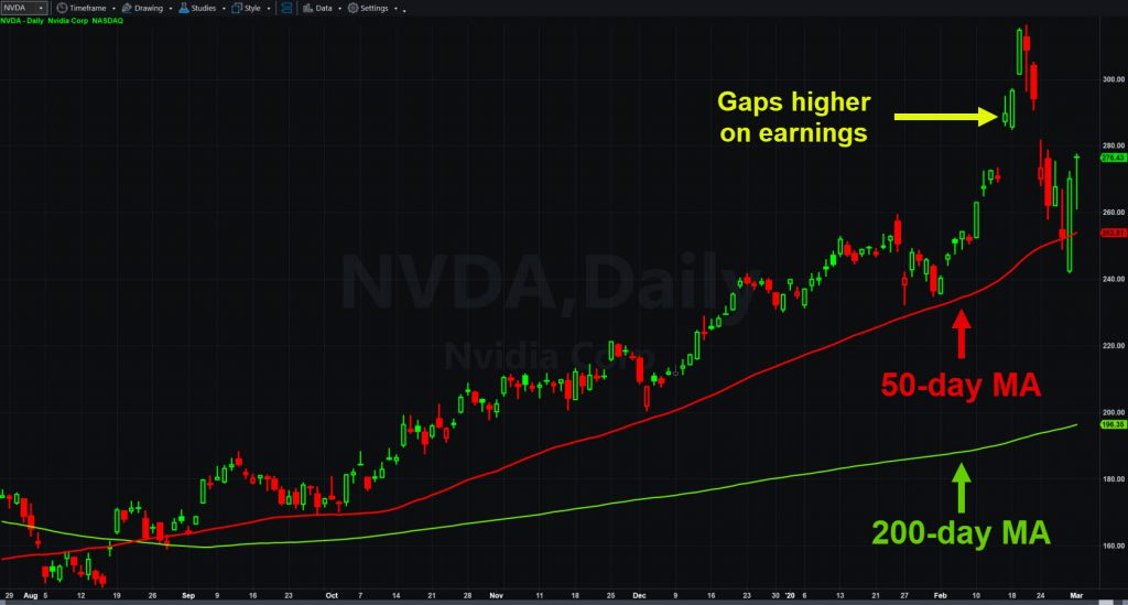 Nvidia (NVDA) chart with 50- and 200-day moving averages.