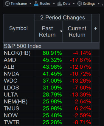 RadarScreen®  showing leading members of the S&P 500 before last week's crash.