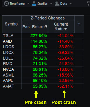 RadarScreen® showing large members of the S&P 500 and Nasdaq-100 before and after the coronavirus crash.