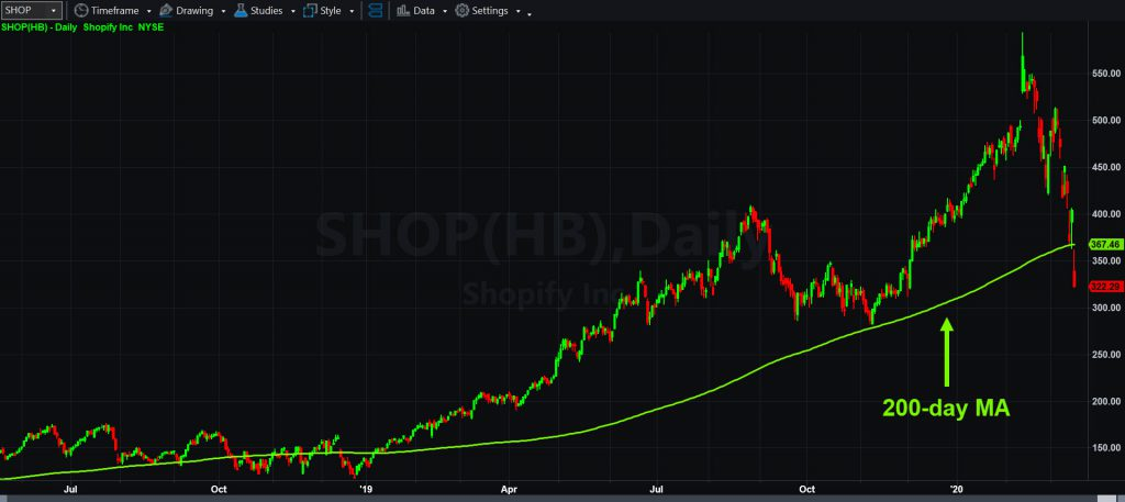 Shopify (SHOP), daily chart, with 200-day moving average.