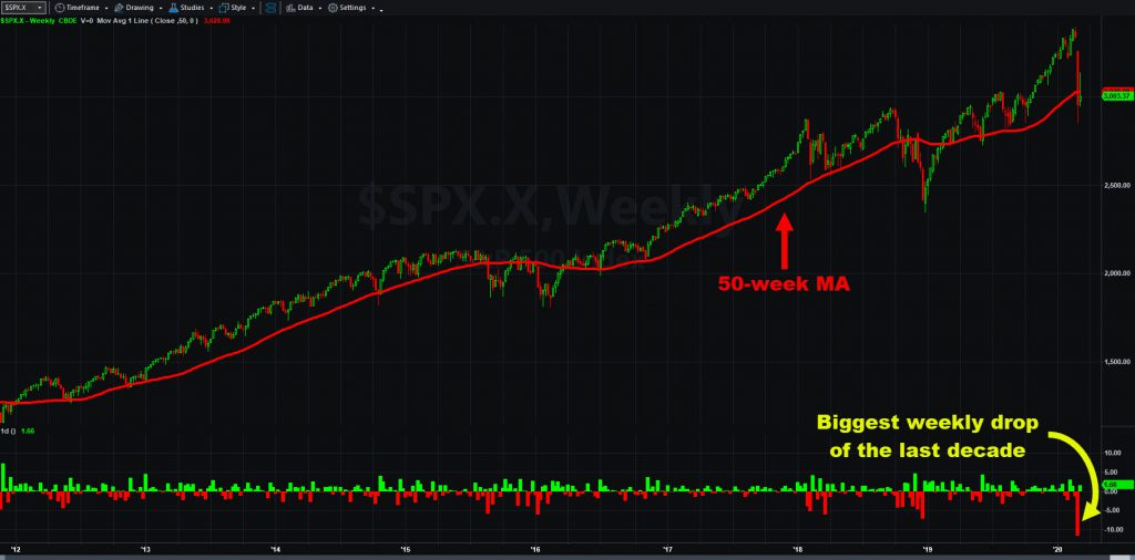 S&P 500 weekly chart, with 50-week moving average and weekly changes.