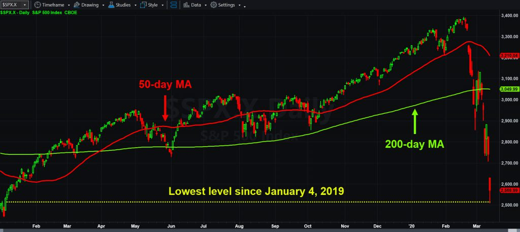 S&P 500, daily chart, with 50- and 200-day moving average.