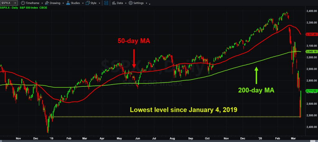 S&P 500 daily chart, with 50- and 200-day moving averages.