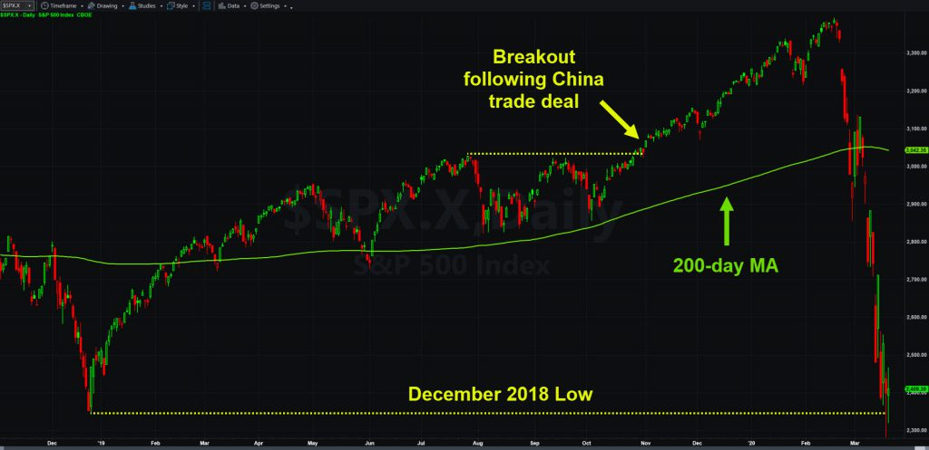 S&P 500 chart with 200-day moving average and key levels.
