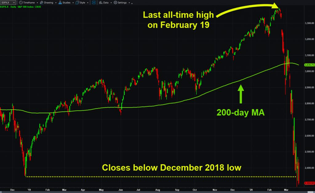 S&P 500 with key levels and 200-day moving average.