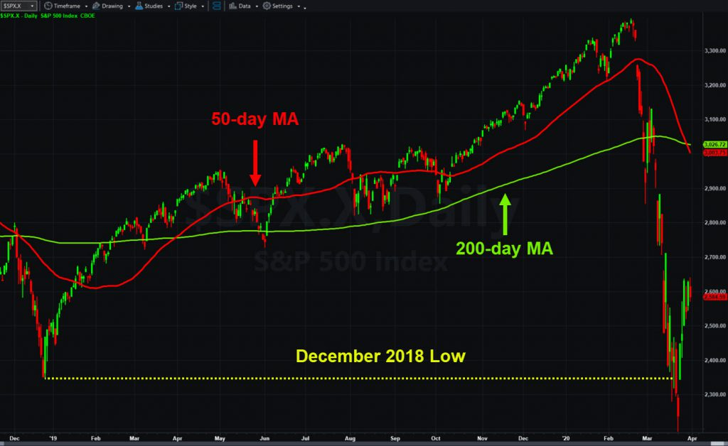 S&P 500 with 50- and 200-day moving averages and December 2018 low.