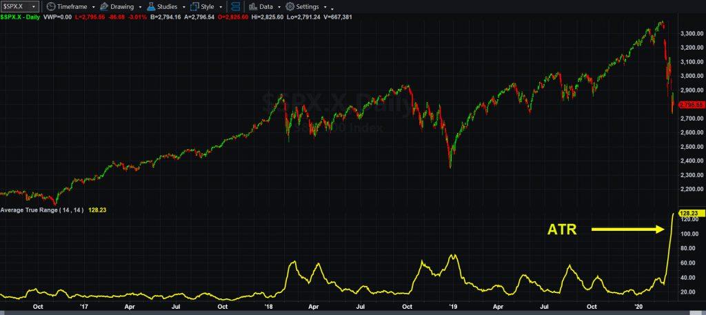 S&P 500, daily chart, with Average True Range indicator.