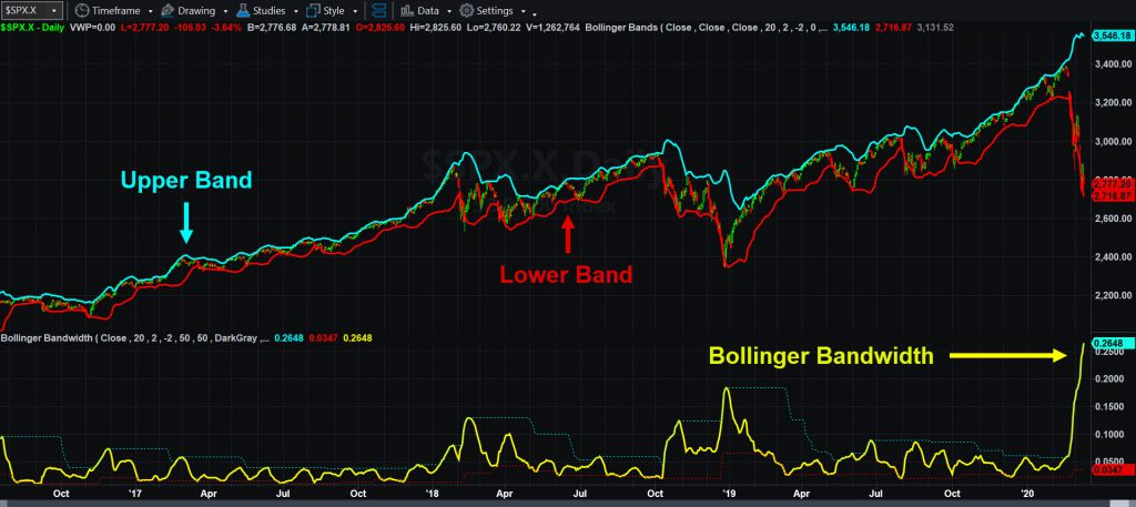 S&P 500, daily chart, with Bollinger Bands (top) and Bollinger Bandwidth (bottom).