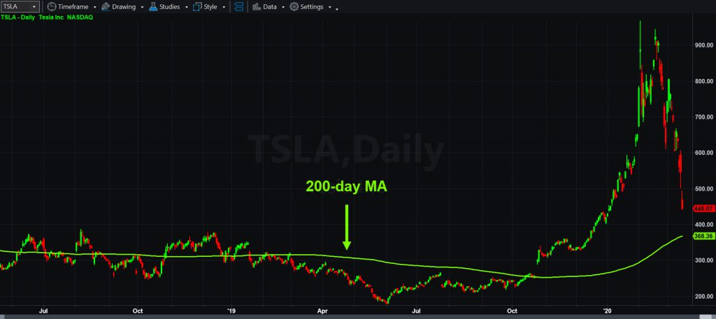 Tesla (TSLA), daily chart, with 200-day moving average.