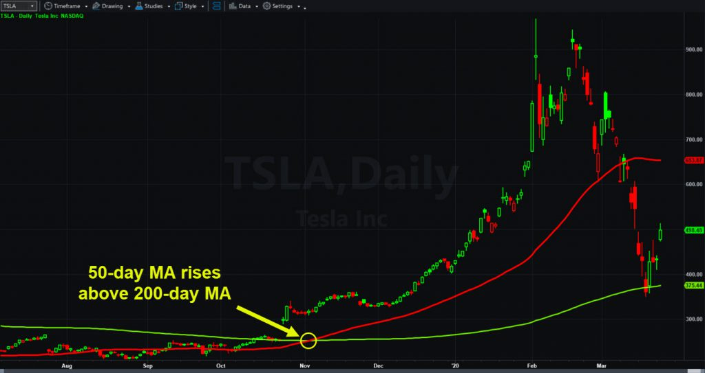 Tesla (TSLA) chart showing 50- and 200-day moving averages.