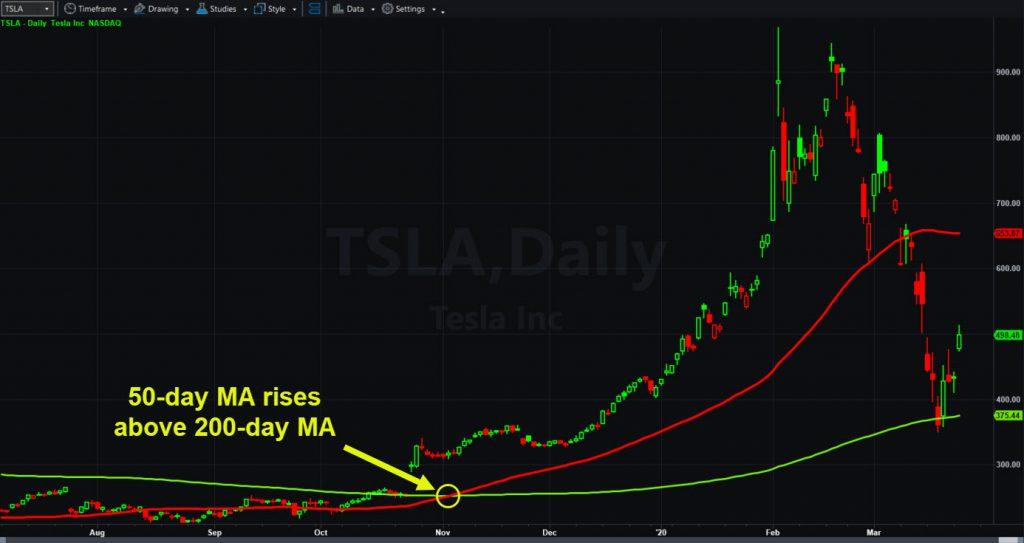 Tesla (TSLA) chart showing 50- and 200-day moving averages.