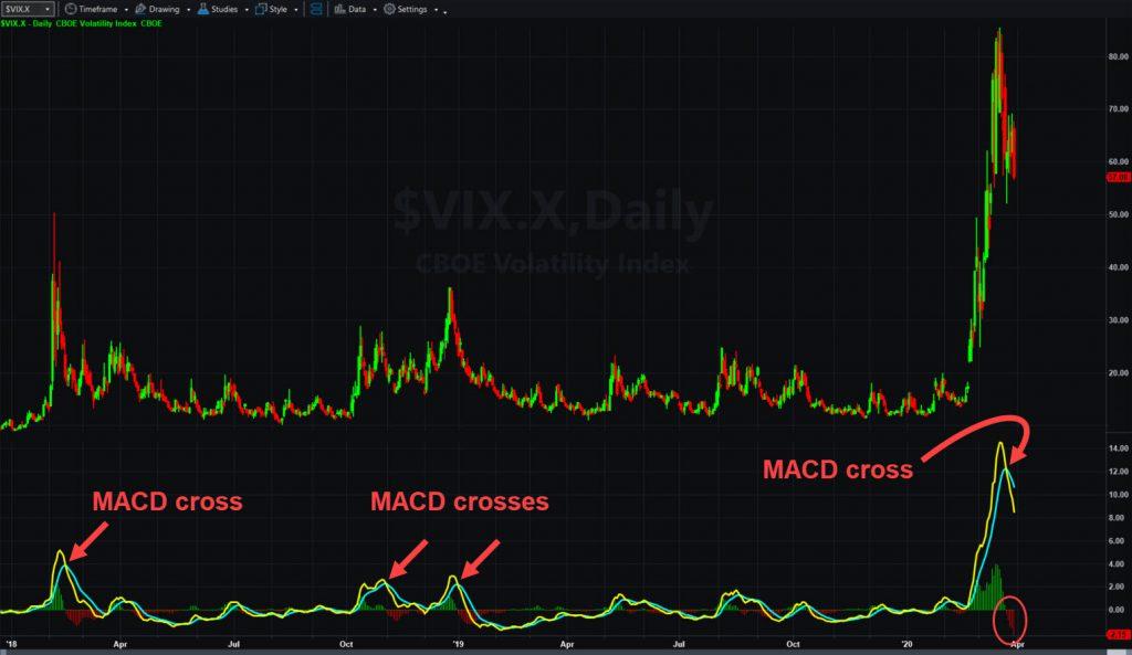 Cboe Volatility Index ($VIX.X) showing MACD crosses.