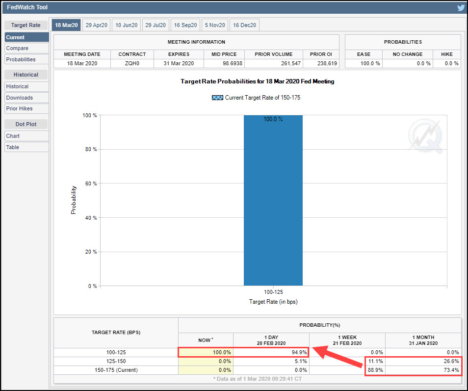 CME FedWatch tool. Recent change in perception shown in red.