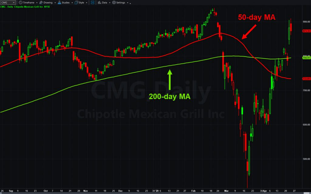 Chipotle Mexican Grill (CMG), with 50- and 200-day moving averages.