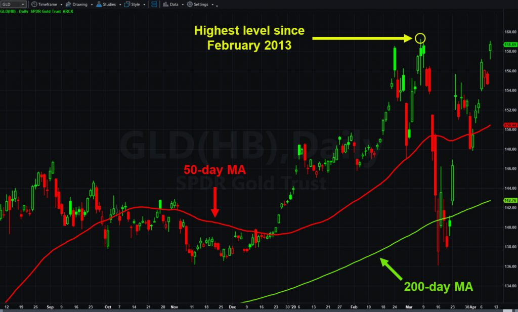 SPDR Gold Trust (GLD), daily chart, with 50- and 200-day moving averages.