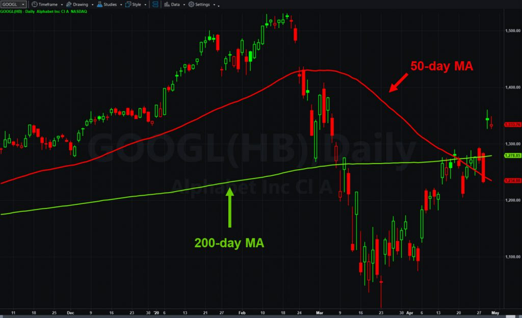 Alphabet (GOOG), daily chart, with 50- and 200-day moving averages.
