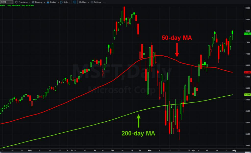 Microsoft (MSFT)), daily chart, with 50- and 200-day moving averages.