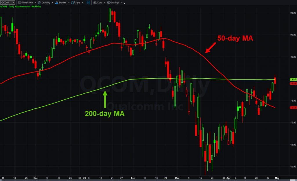 Qualcomm (QCOM), daily chart, with 50- and 200-day moving averages.