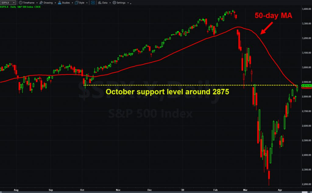 S&P 500, daily chart, with 50-day moving average and October 2019 level.