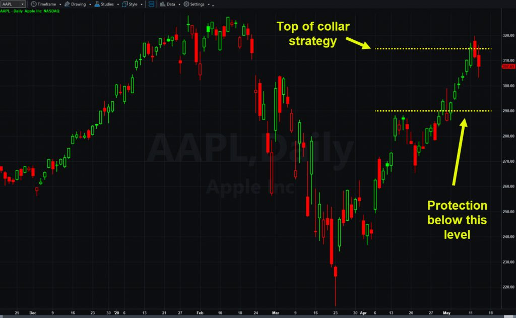 Apple (AAPL) chart, highlighting levels associated with collar strategy.