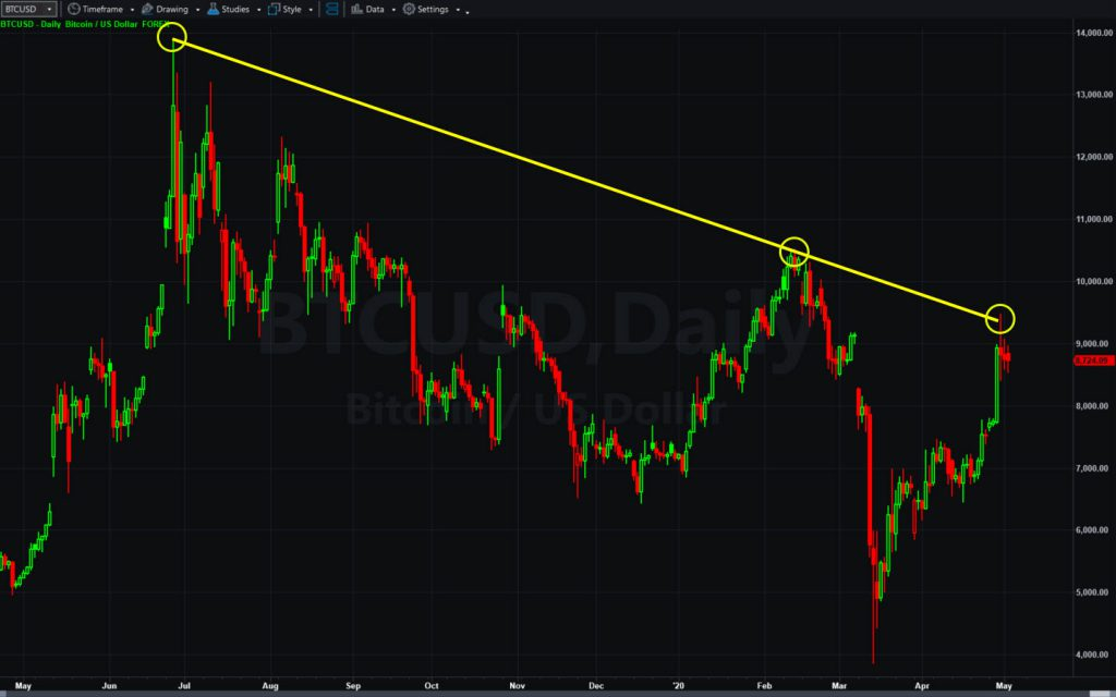Bitcoin (BTCUSD), daily chart, with  downward-sloping trend line.