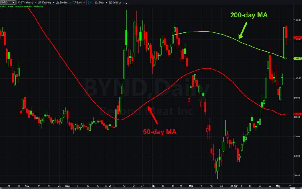 Beyond Meat (BYND), with 50- and 200-day moving averages.