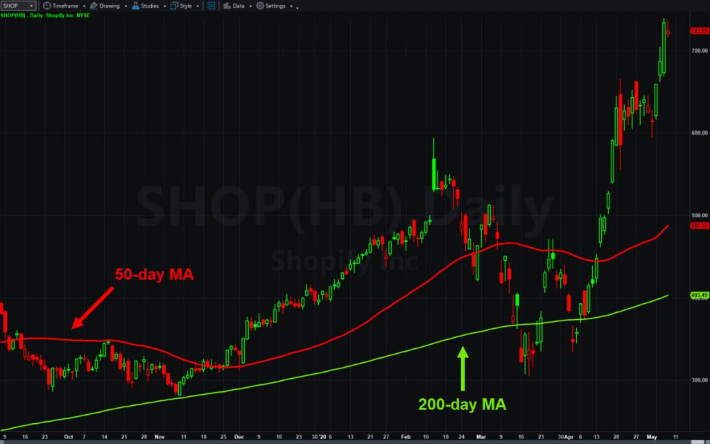 Shopify (SHOP), daily chart, with 50- and 200-day moving averages.