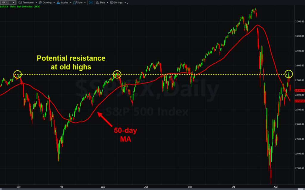 S&P 500, daily chart, with potential resistance line and 50-day moving average.