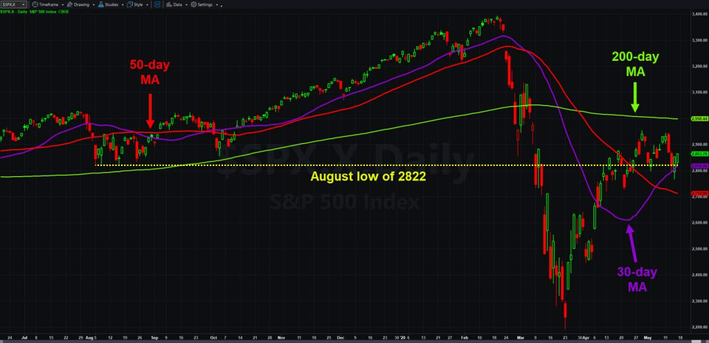 S&P 500, daily chart, showing key support from last summer.