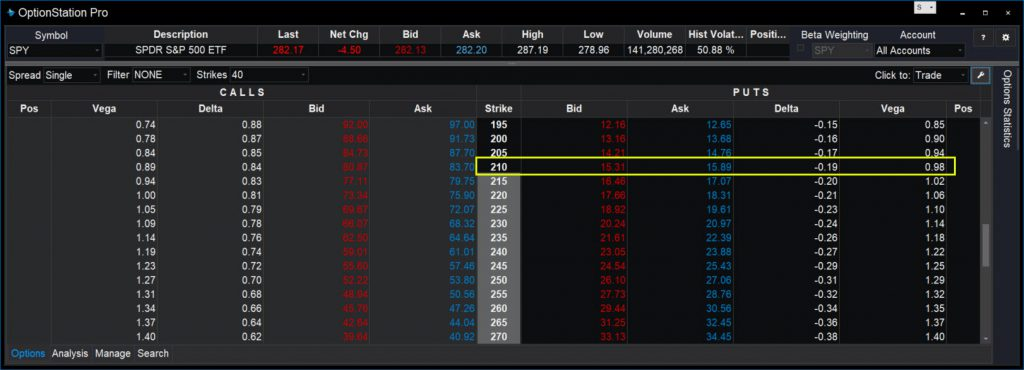 SPDR S&P 500 ETF (SPY) options chain, showing vega and delta of long-dated puts.