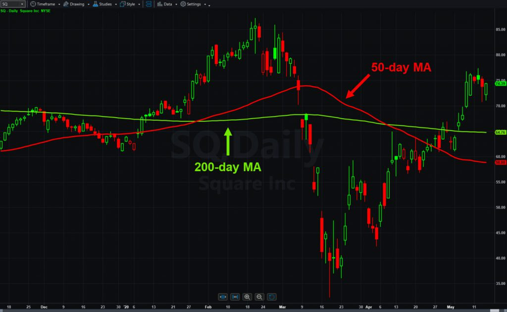 Square (SQ), daily chart, with 50- and 200-day moving averages.