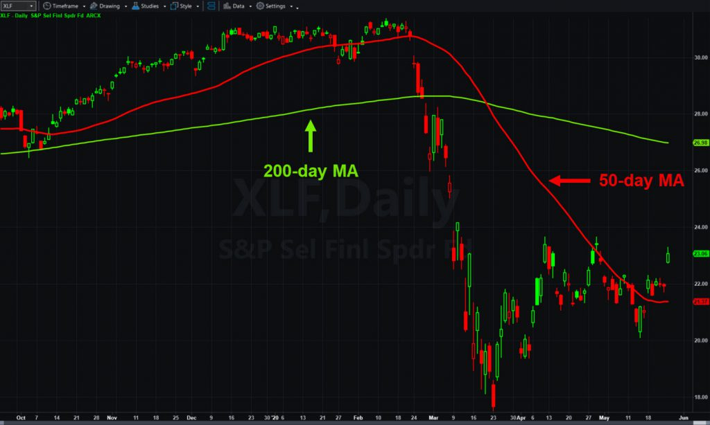 SPDR Financial ETF (XLF), daily chart, with 50- and 200-day moving averages.