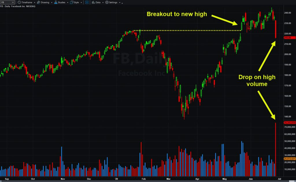 Facebook (FB) daily chart, highlighting sharp drop on heavy volume.