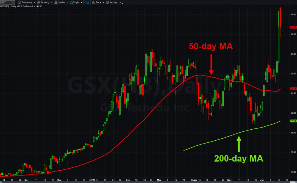 GSX Techedu (GSX), daily chart, with 50- and 200-day moving averages.