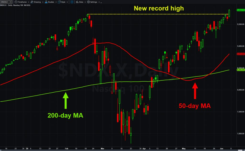 Nasdaq-100, daily chart, with 50- and 200-day moving averages.