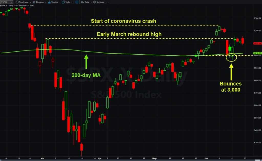 S&P 500, daily chart, showing key levels and 200-day moving average.