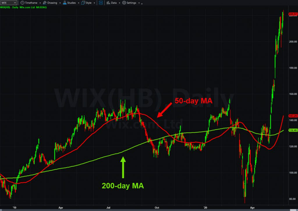 Wix (WIX), daily chart, with 50- and 200-day moving averages.