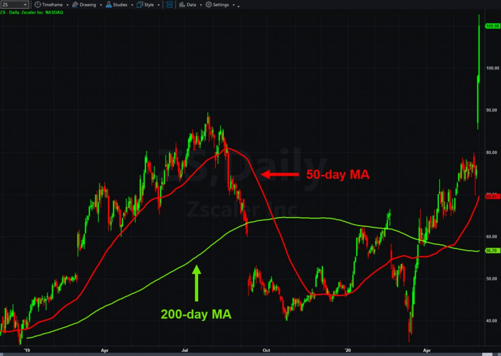Zscaler's (ZS), daily chart, with 50- and 200-day moving averages.