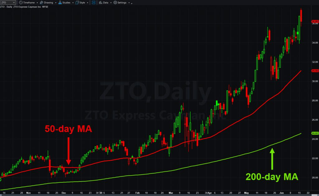 ZTO Express (ZTO), daily chart, with 50- and 200-day moving averages.